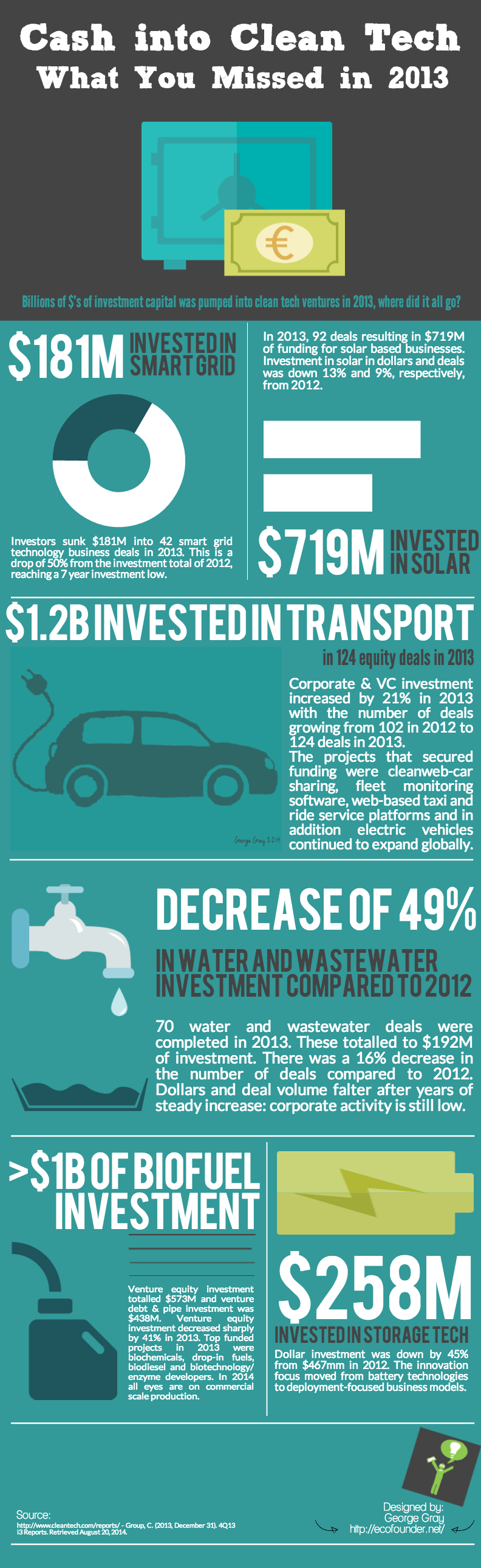 Clean tech investment
